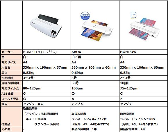 ラミネーター機能比較の一覧表