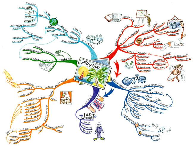 マインドマップの参考図です